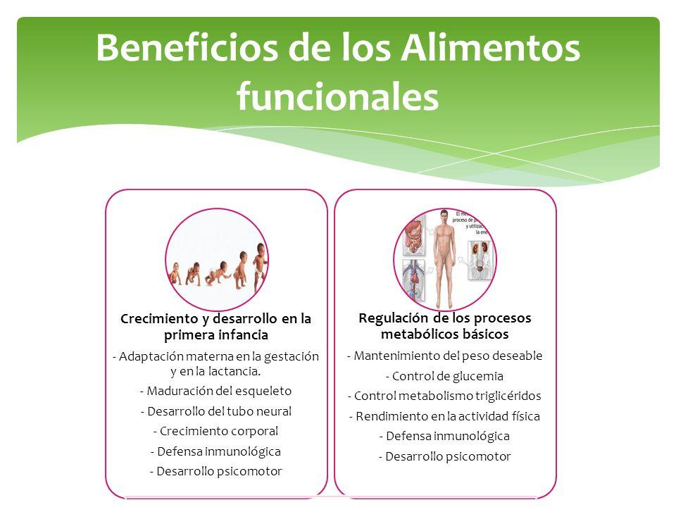 Beneficios de los Alimentos funcionales Crecimiento y desarrollo en la primera infancia - Adaptación materna en la gestación y en la lactancia. - Madu