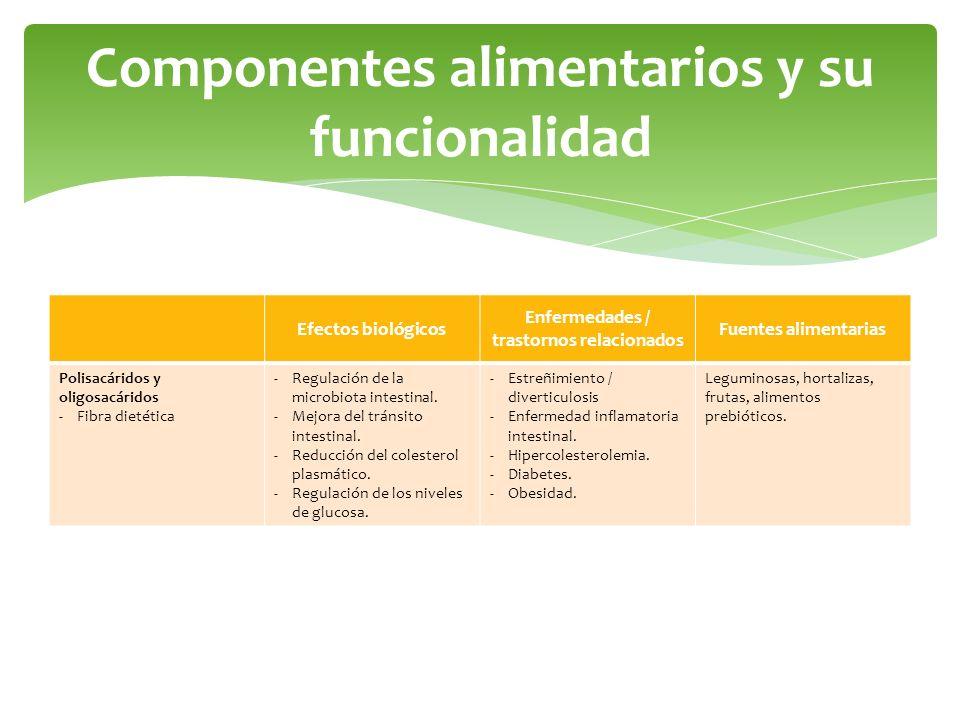 Componentes alimentarios y su funcionalidad Efectos biológicos Enfermedades / trastornos relacionados Fuentes alimentarias Polisacáridos y oligosacári