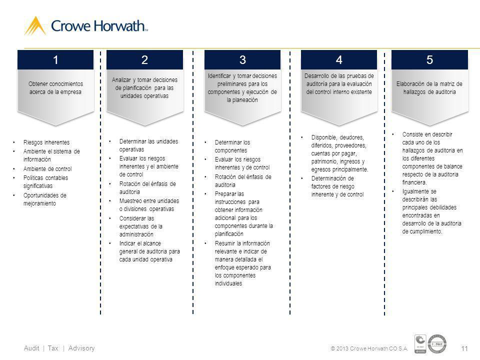 11 Audit | Tax | Advisory © 2013 Crowe Horwath CO S.A.