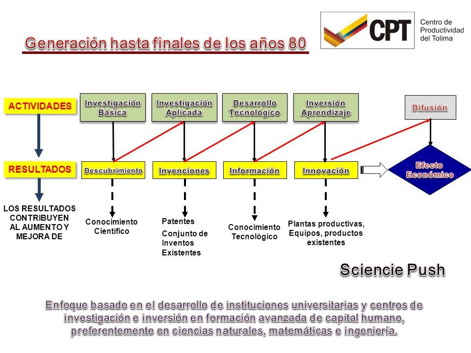 cpt@cpt.org.co Conocimiento Científico Patentes Conjunto de Inventos Existentes Conocimiento Tecnológico Plantas productivas, Equipos, productos existentes