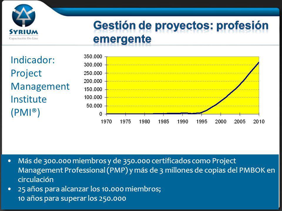 Más de 300.000 miembros y de 350.000 certificados como Project Management Professional (PMP) y más de 3 millones de copias del PMBOK en circulación 25 años para alcanzar los 10.000 miembros; 10 años para superar los 250.000 Indicador: Project Management Institute (PMI®)