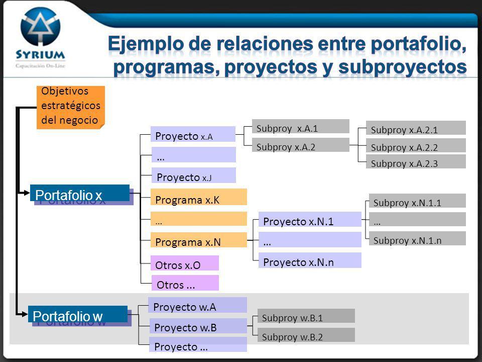 Objetivos estratégicos del negocio Proyecto x.A … Proyecto x.J Programa x.K Proyecto x.N.n … Proyecto x.N.1 … Programa x.N Otros x.O Otros...