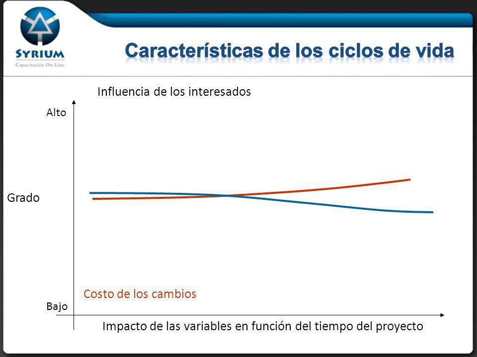 Influencia de los interesados Costo de los cambios Grado Impacto de las variables en función del tiempo del proyecto Bajo Alto