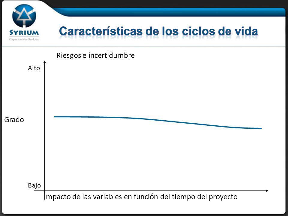 Riesgos e incertidumbre Grado Impacto de las variables en función del tiempo del proyecto Bajo Alto