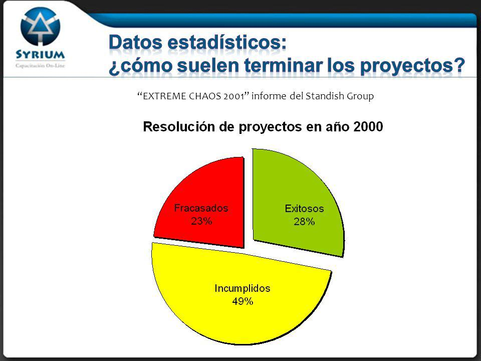 EXTREME CHAOS 2001 informe del Standish Group