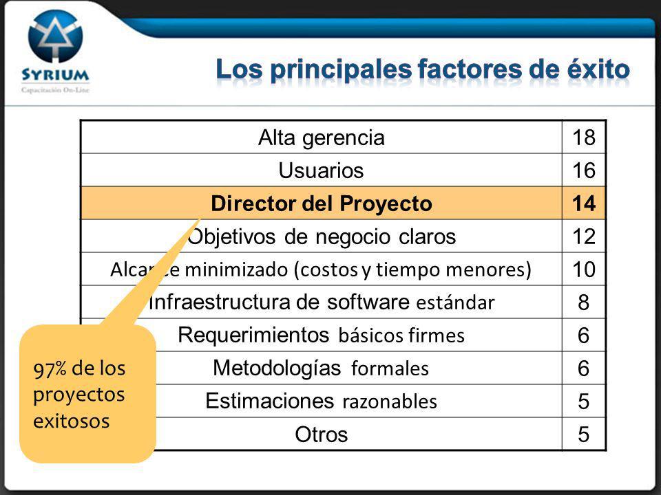 Alta gerencia18 Usuarios16 Director del Proyecto14 Objetivos de negocio claros12 Alcance minimizado (costos y tiempo menores) 10 Infraestructura de software estándar 8 Requerimientos básicos firmes 6 Metodologías formales 6 Estimaciones razonables 5 Otros5 97% de los proyectos exitosos