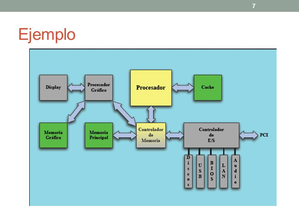 Aritmética de la computadora (recordemos…) El usuario se comunica con la computadora en sistema decimal, es decir, introduce en ella y extrae de ella números en base decimal.