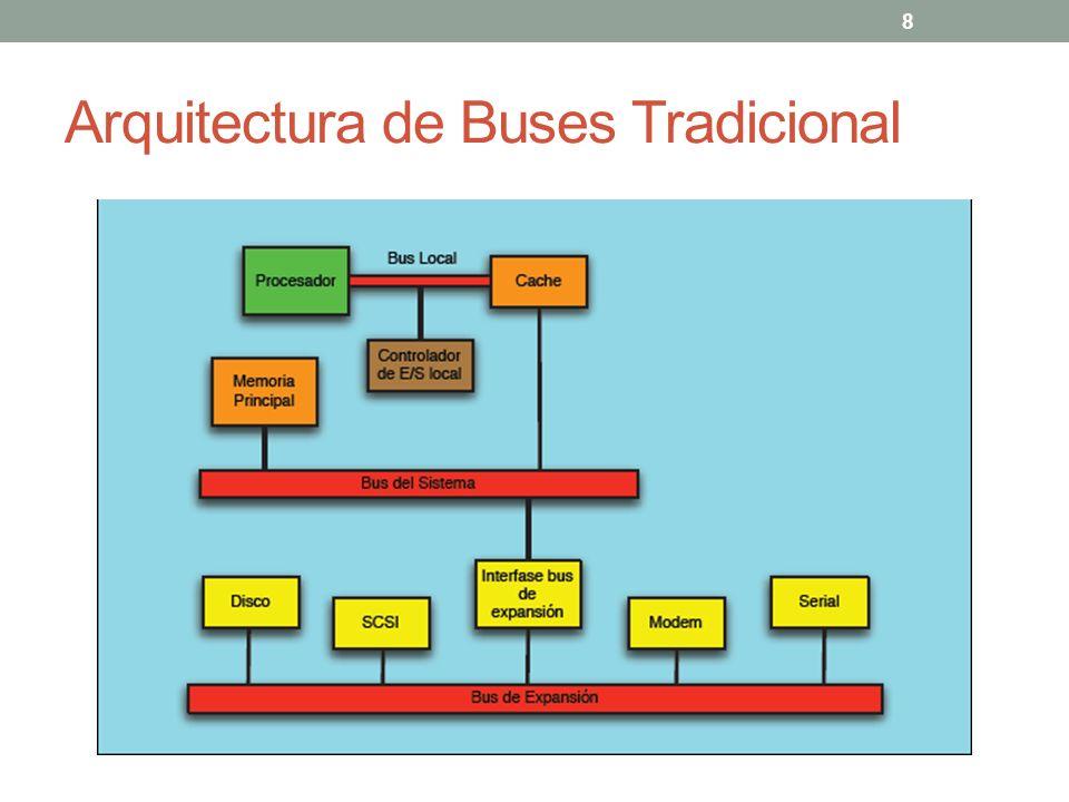 Arquitectura de Buses de Altas Prestaciones 9
