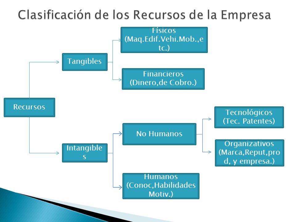 Recursos Tangibles Intangible s Físicos (Maq.Edif.Vehi.Mob.,e tc.) Financieros (Dinero,de Cobro.) No Humanos Humanos (Conoc,Habilidades Motiv.) Tecnol