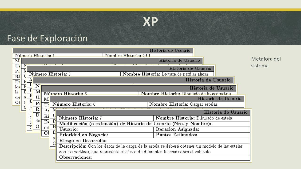 XP Fase de Exploración Arquitectura del sistema – Patrón MVC
