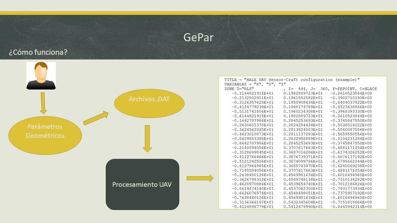 GePar ¿Cómo funciona? Procesamiento UAV