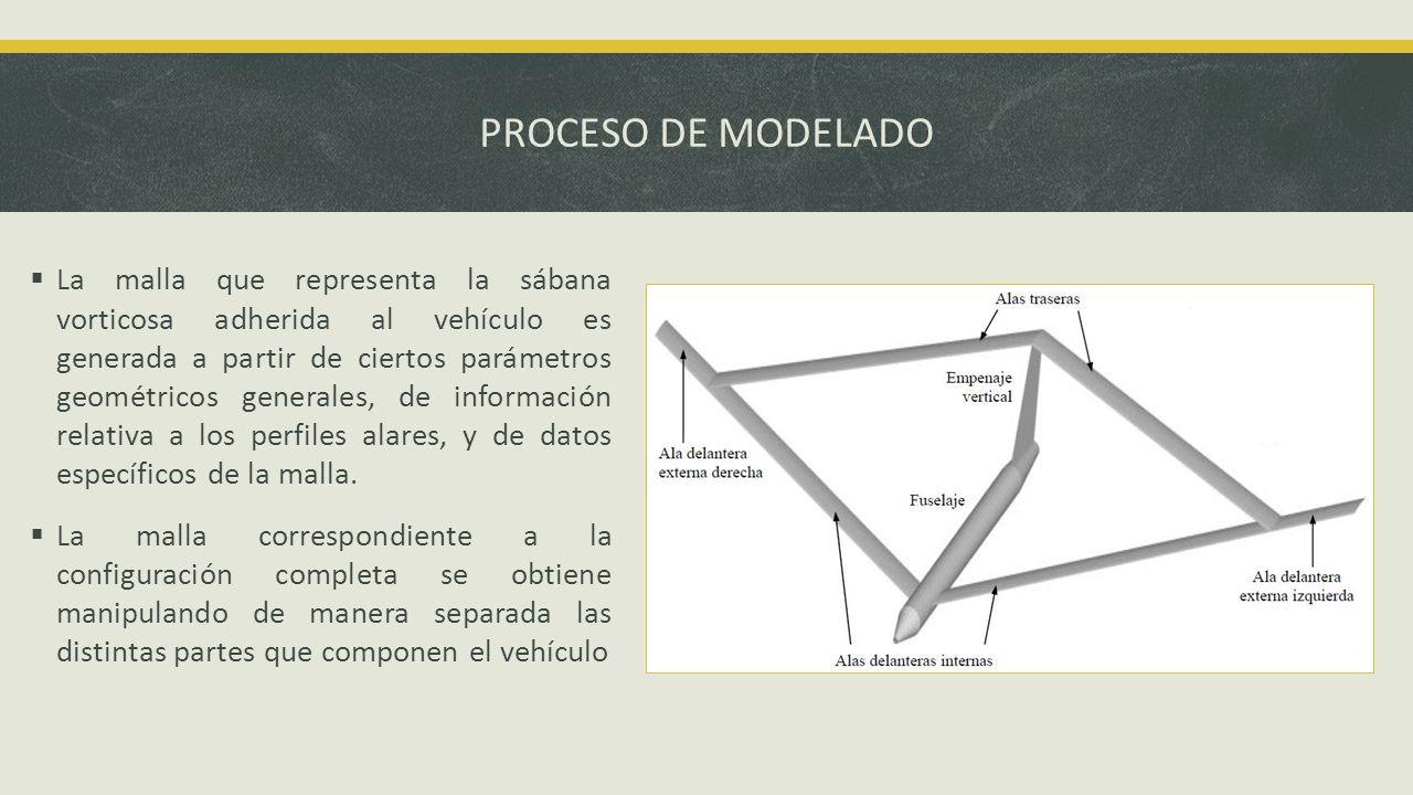 PROCESO DE MODELADO Algunos de los parámetros geométricos: xnfs: Posición de la raíz del ala delantera respecto de la nariz del UAV.