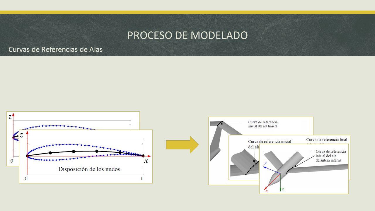 PROCESO DE MODELADO Las curvas de referencia que sirven para establecer la geometría del fuselaje se construyen a partir de un arco de circunferencia de radio unitario formado por npf +1 nudos.