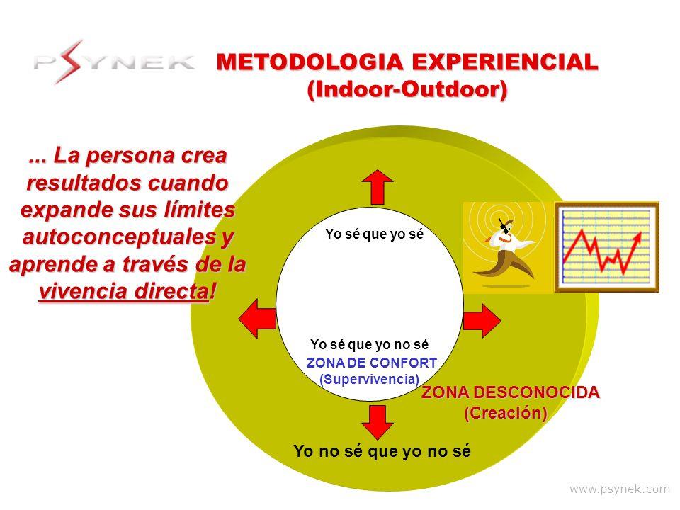 www.psynek.com ZONA DESCONOCIDA (Creación) (Creación) Yo sé que yo no sé ZONA DE CONFORT (Supervivencia) METODOLOGIA EXPERIENCIAL (Indoor-Outdoor) Yo