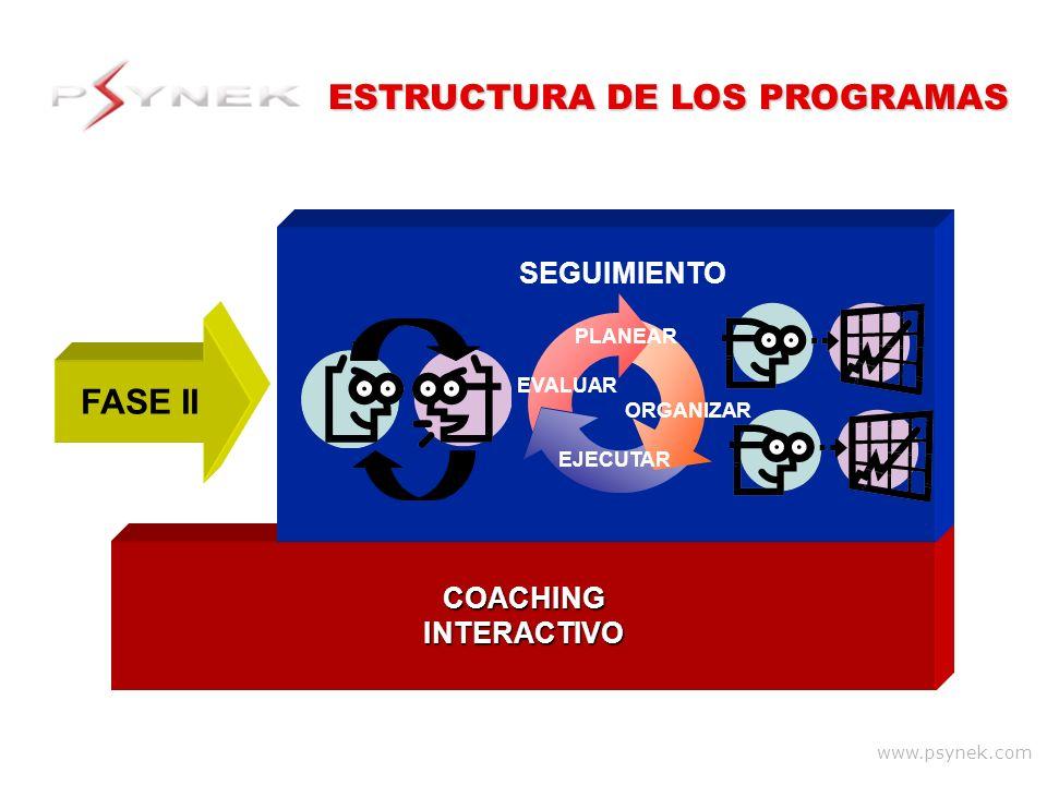 www.psynek.com COACHINGINTERACTIVO SEGUIMIENTO FASE II PLANEAR ORGANIZAR EJECUTAR EVALUAR ESTRUCTURA DE LOS PROGRAMAS