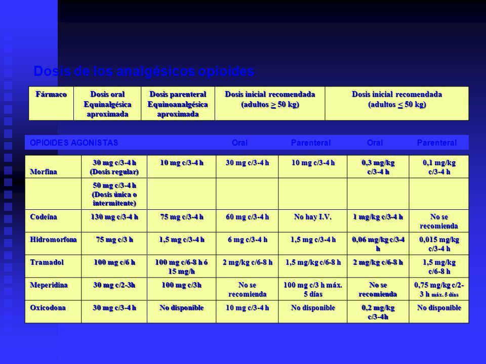 Dosis de los analgésicos opioides Fármaco Dosis oral Equinalgésicaaproximada Dosis parenteral Equinoanalgésicaaproximada Dosis inicial recomendada (adultos > 50 kg) Dosis inicial recomendada (adultos < 50 kg) OPIOIDES AGONISTAS Oral Parenteral Oral ParenteralMorfina 30 mg c/3-4 h (Dosis regular) 10 mg c/3-4 h 30 mg c/3-4 h 10 mg c/3-4 h 0,3 mg/kg c/3-4 h 0,1 mg/kg c/3-4 h 50 mg c/3-4 h (Dosis única o intermitente) Codeína 130 mg c/3-4 h 75 mg c/3-4 h 60 mg c/3-4 h No hay I.V.