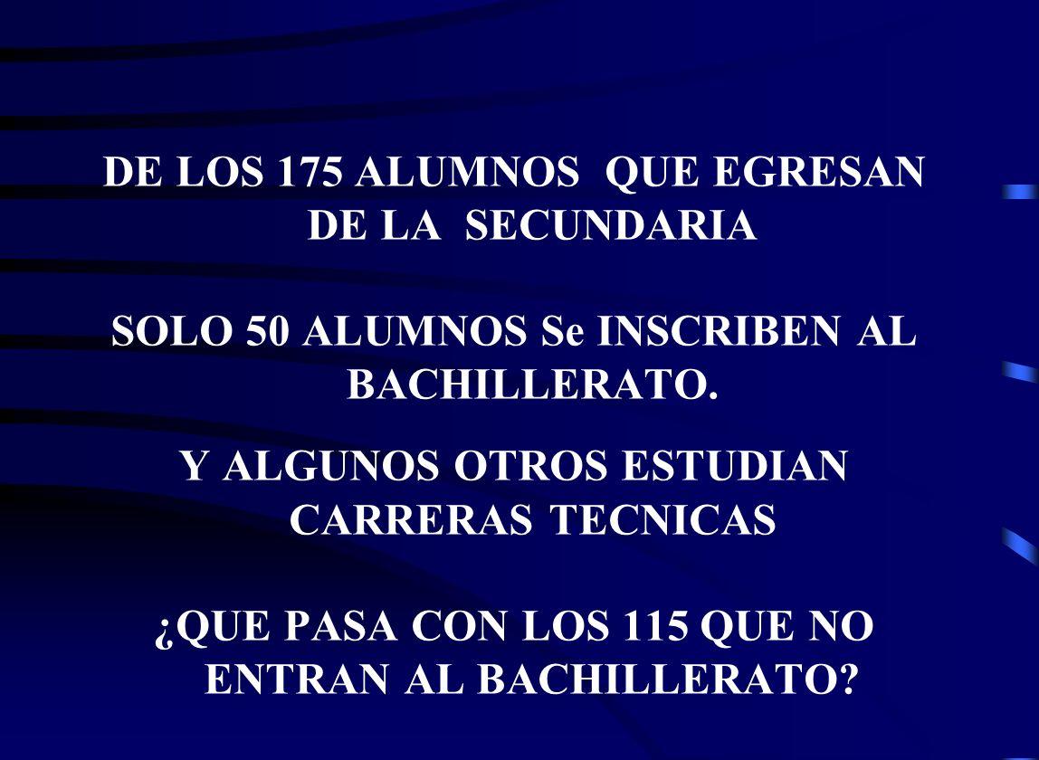 DE LOS 175 ALUMNOS QUE EGRESAN DE LA SECUNDARIA SOLO 50 ALUMNOS Se INSCRIBEN AL BACHILLERATO.