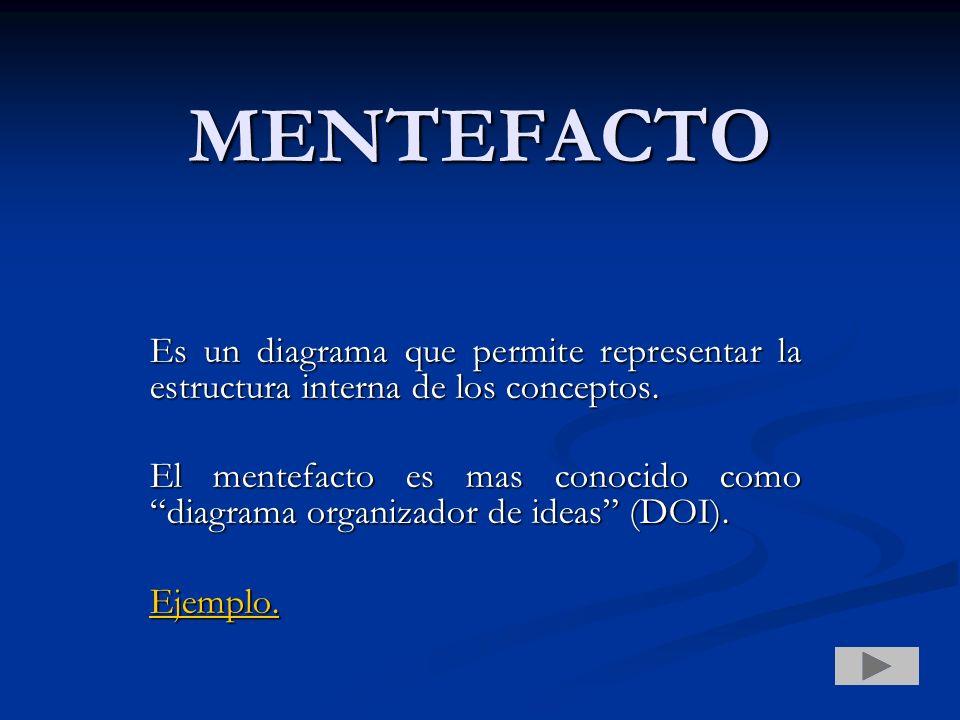 MENTEFACTO Es un diagrama que permite representar la estructura interna de los conceptos. El mentefacto es mas conocido como diagrama organizador de i