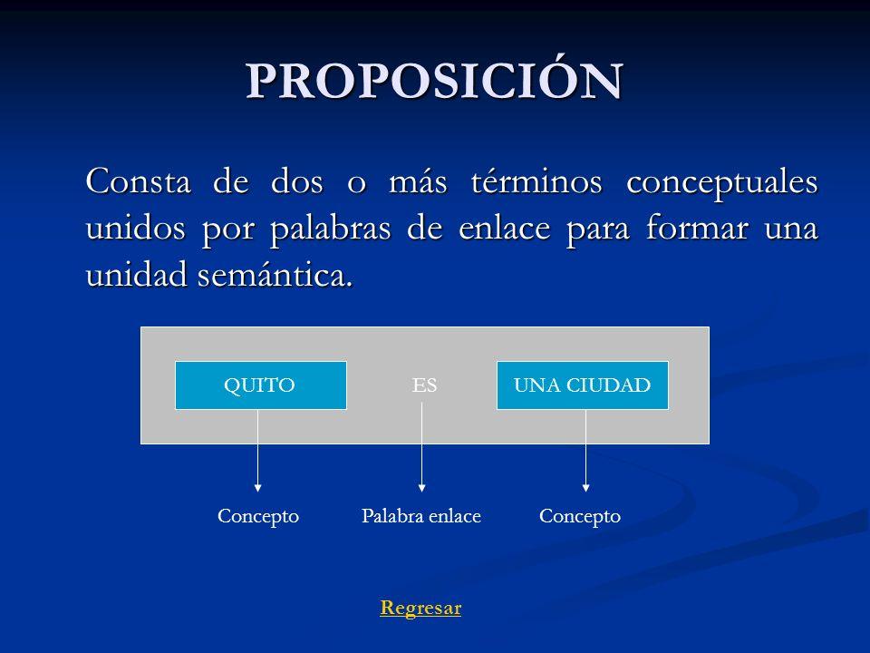PROPOSICIÓN Consta de dos o más términos conceptuales unidos por palabras de enlace para formar una unidad semántica. Regresar ES QUITOUNA CIUDAD Conc