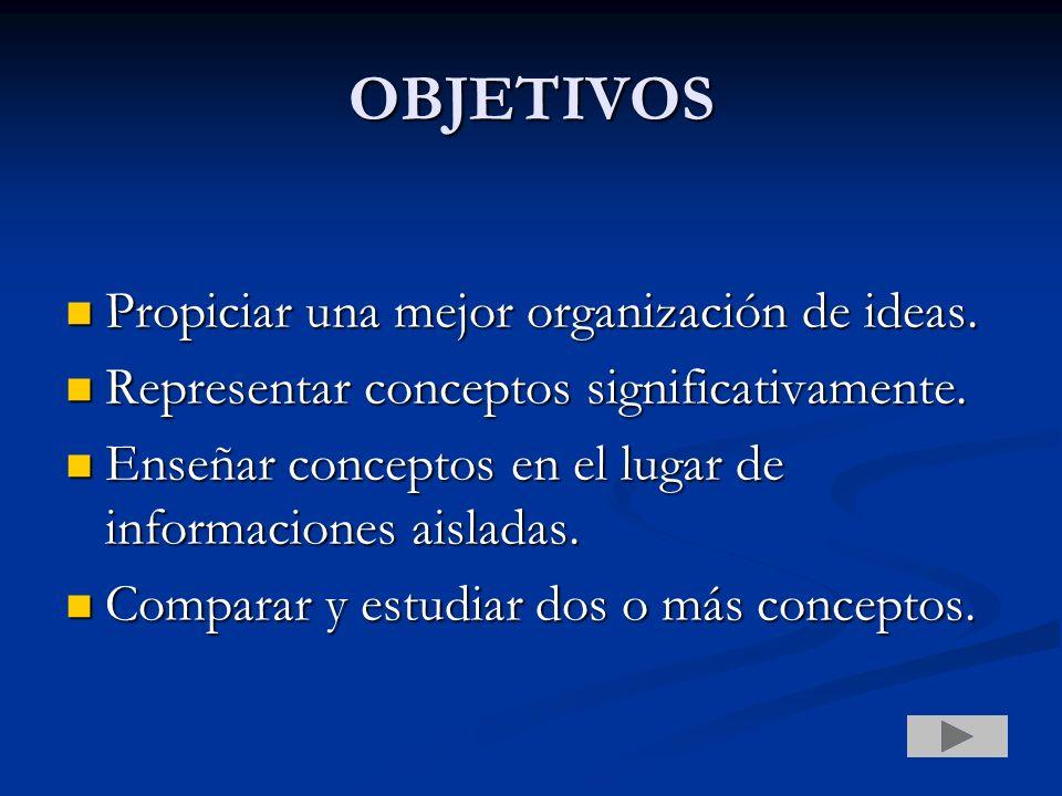 OBJETIVOS Propiciar una mejor organización de ideas. Propiciar una mejor organización de ideas. Representar conceptos significativamente. Representar