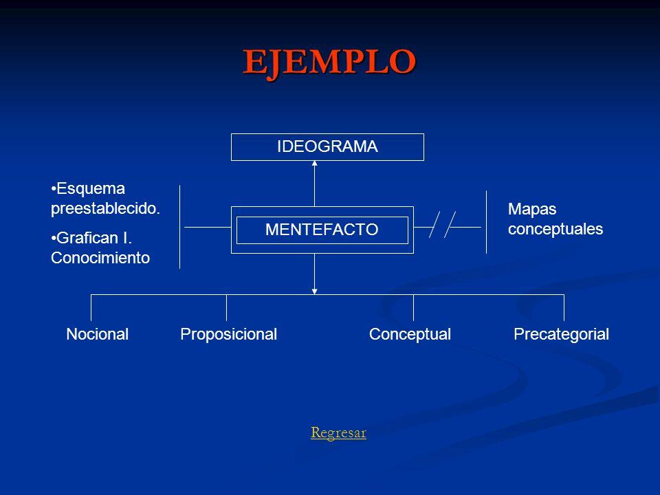 EJEMPLO MENTEFACTO IDEOGRAMA Mapas conceptuales Esquema preestablecido. Grafican I. Conocimiento NocionalProposicionalConceptualPrecategorial Regresar