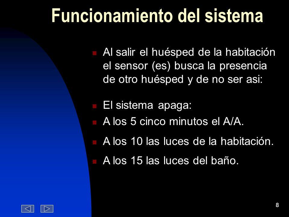 7 Funcionamiento del sistema Una vez que el huésped entró a la habitación, el A/A y las luces se encienden automaticamente. El huésped no tiene que es