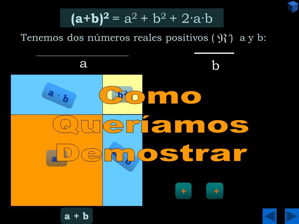 (a+b) 2 = a 2 + b 2 + 2·a·b (a-b) 2 = a 2 + b 2 - 2·a·b (a+b)·(a-b) = a 2 _ b2b2 Demostración-1 Demostración-2 Demostración-3 Menú Principal