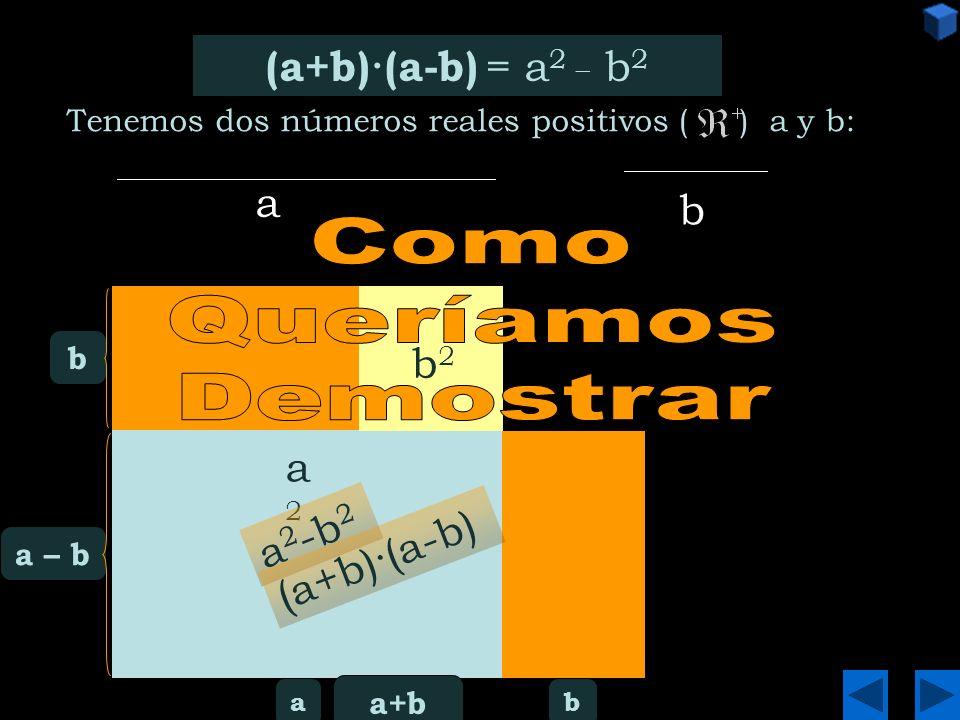 (a - b) 2 = a b (a-b) 2 = a 2 + b2 b2 - 2·a·b a2a2 b2b2 a · b - 2 ·a · b + a – b (a – b) 2 a2a2 b2b2 Tenemos dos números reales positivos ( ) a y b:
