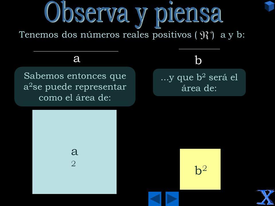 a b Tenemos dos números reales positivos ( ) a y b: a2a2 Sabemos entonces que a 2 se puede representar como el área de:...y que b 2 será el área de: b2b2