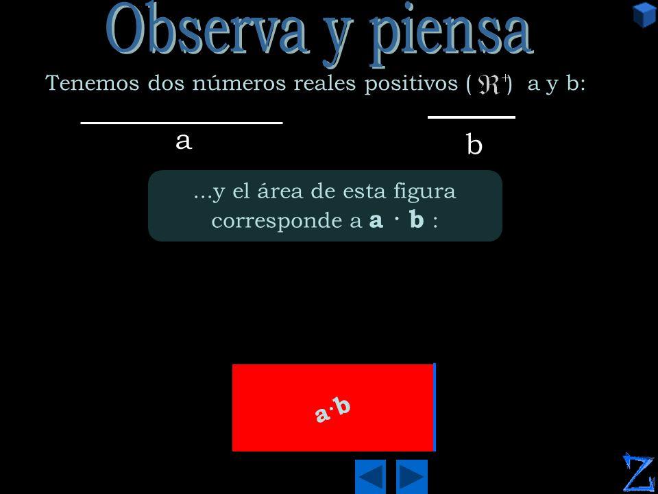 a b...y el área de esta figura corresponde a a · b : a·b Tenemos dos números reales positivos ( ) a y b: