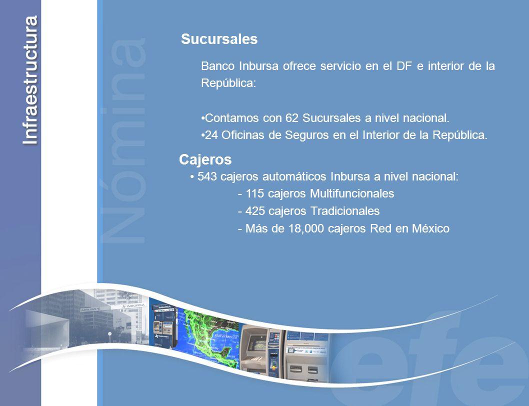 543 cajeros automáticos Inbursa a nivel nacional: - 115 cajeros Multifuncionales - 425 cajeros Tradicionales - Más de 18,000 cajeros Red en México Caj