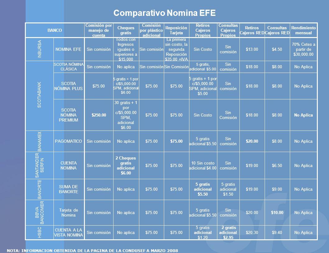 Comparativo Nomina EFE NOTA: INFORMACION OBTENIDA DE LA PAGINA DE LA CONDUSEF A MARZO 2008 No Aplica$9.40$20.30 2 gratis adicional $2.95 5 gratis adic