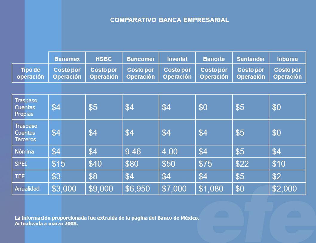$2,000$0$1,080$7,000$6,950$9,000$3,000 Anualidad $2$5$4 $8$3 TEF $10$22$75$50$80$40$15 SPEI $4$5$44.009.46$4 Nómina $0$5$4 Traspaso Cuentas Terceros $0$5$0$4 $5$4 Traspaso Cuentas Propias Costo por Operación Tipo de operación InbursaSantanderBanorteInverlatBancomerHSBCBanamex COMPARATIVO BANCA EMPRESARIAL La información proporcionada fue extraída de la pagina del Banco de México.