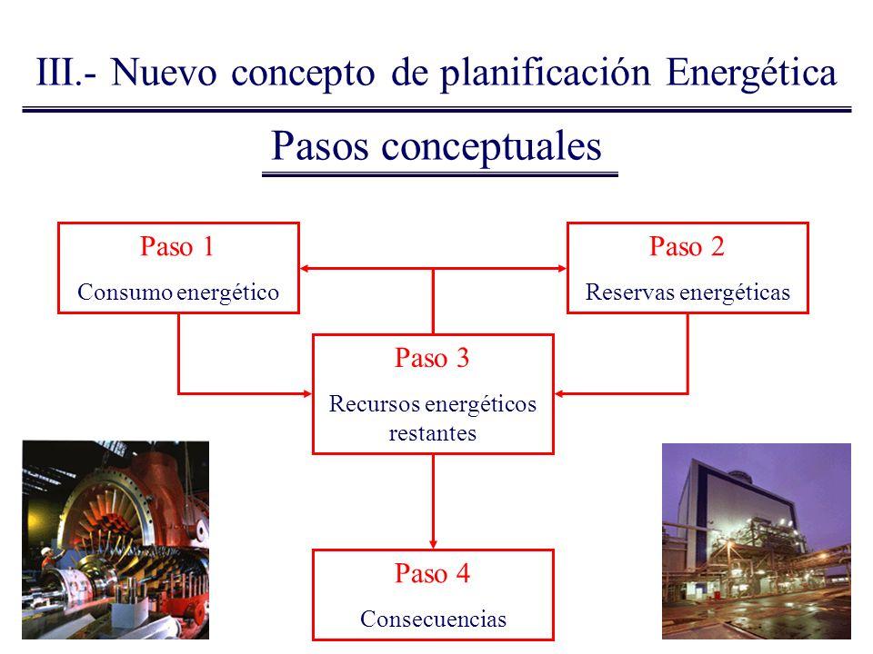 Pasos conceptuales III.- Nuevo concepto de planificación Energética Paso 1 Consumo energético Paso 2 Reservas energéticas Paso 3 Recursos energéticos