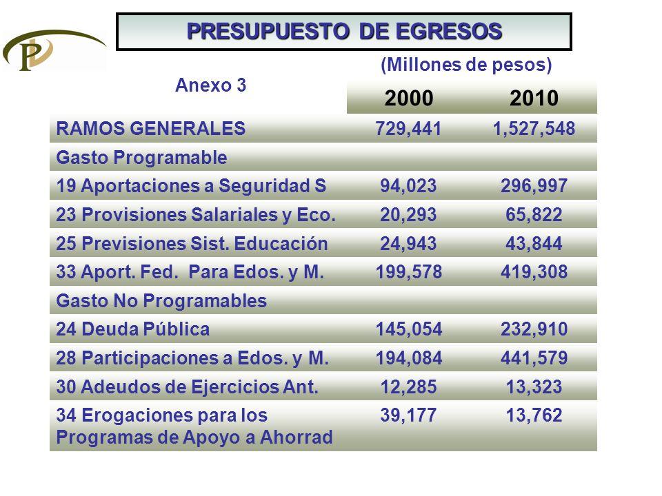 PRESUPUESTO DE EGRESOS 20002010 RAMOS GENERALES729,4411,527,548 Gasto Programable 19 Aportaciones a Seguridad S94,023296,997 23 Provisiones Salariales