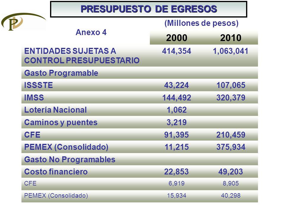 PRESUPUESTO DE EGRESOS 20002010 ENTIDADES SUJETAS A CONTROL PRESUPUESTARIO 414,3541,063,041 Gasto Programable ISSSTE43,224107,065 IMSS144,492320,379 L