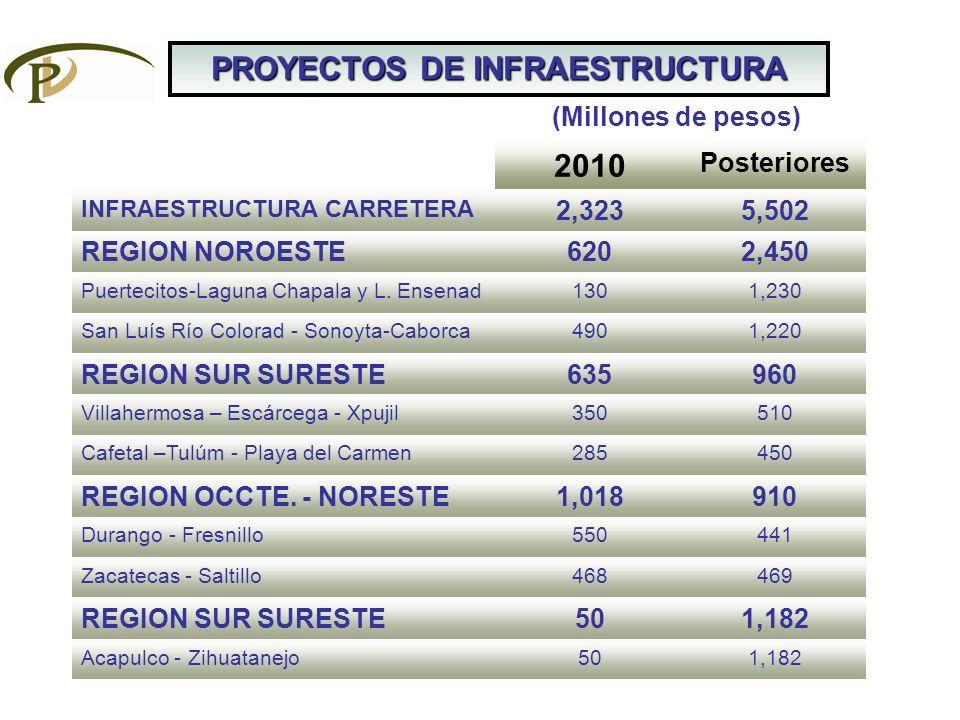 PROYECTOS DE INFRAESTRUCTURA 2010 Posteriores INFRAESTRUCTURA CARRETERA 2,3235,502 REGION NOROESTE6202,450 Puertecitos-Laguna Chapala y L. Ensenad1301