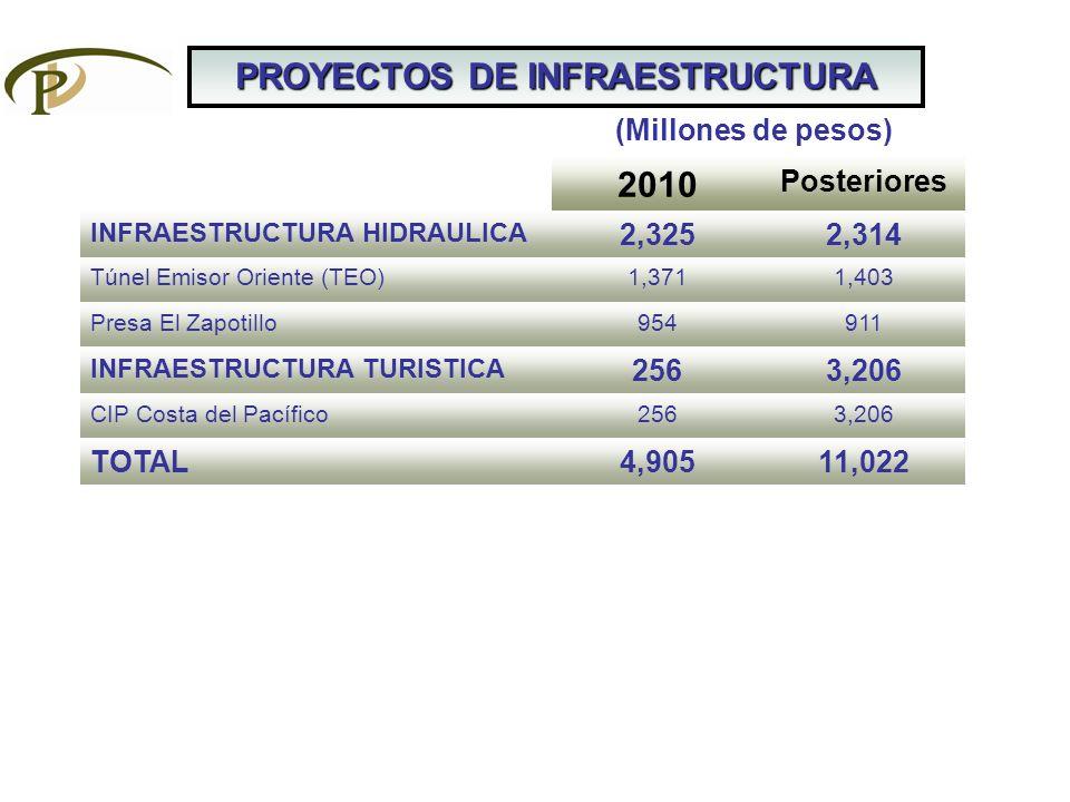 PROYECTOS DE INFRAESTRUCTURA 2010 Posteriores INFRAESTRUCTURA HIDRAULICA 2,3252,314 Túnel Emisor Oriente (TEO)1,3711,403 Presa El Zapotillo954911 INFR