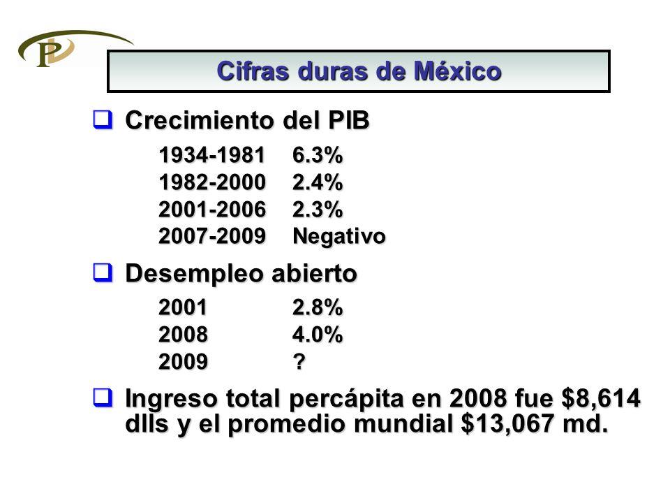 Crecimiento del PIB Crecimiento del PIB 1934-1981 6.3% 1982-2000 2.4% 2001-20062.3% 2007-2009Negativo Desempleo abierto Desempleo abierto 20012.8% 200