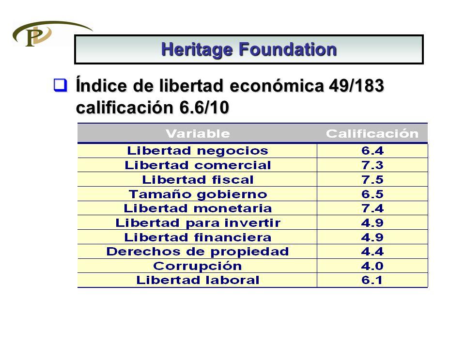 Índice de libertad económica 49/183 calificación 6.6/10 Índice de libertad económica 49/183 calificación 6.6/10 Heritage Foundation