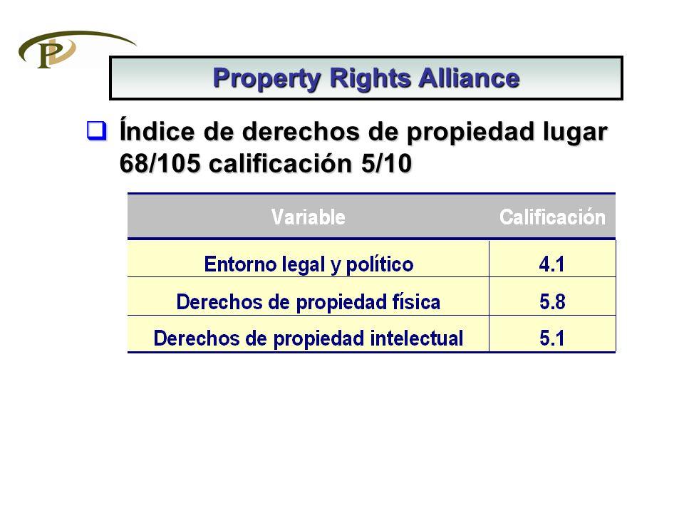 Índice de derechos de propiedad lugar 68/105 calificación 5/10 Índice de derechos de propiedad lugar 68/105 calificación 5/10 Property Rights Alliance