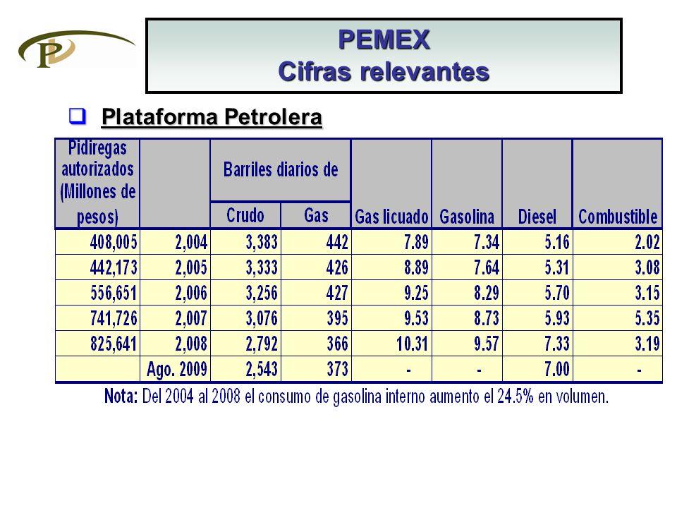 Plataforma Petrolera Plataforma Petrolera PEMEX Cifras relevantes