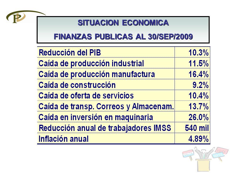 Crecimiento del PIB Crecimiento del PIB 1934-1981 6.3% 1982-2000 2.4% 2001-20062.3% 2007-2009Negativo Desempleo abierto Desempleo abierto 20012.8% 20084.0% 2009.