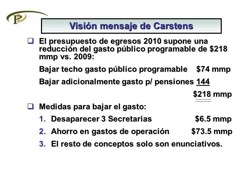 El presupuesto de egresos 2010 supone una reducción del gasto público programable de $218 mmp vs. 2009: El presupuesto de egresos 2010 supone una redu