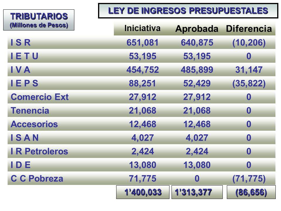 Iniciativa AprobadaDiferencia I S R651,081640,875(10,206) I E T U53,195 0 I V A454,752485,89931,147 I E P S88,25152,429(35,822) Comercio Ext27,912 0 Tenencia21,068 0 Accesorios12,468 0 I S A N4,027 0 I R Petroleros2,424 0 I D E13,080 0 C C Pobreza71,7750(71,775) LEY DE INGRESOS PRESUPUESTALES TRIBUTARIOS (Millones de Pesos) 1400,0331313,377(86,656)
