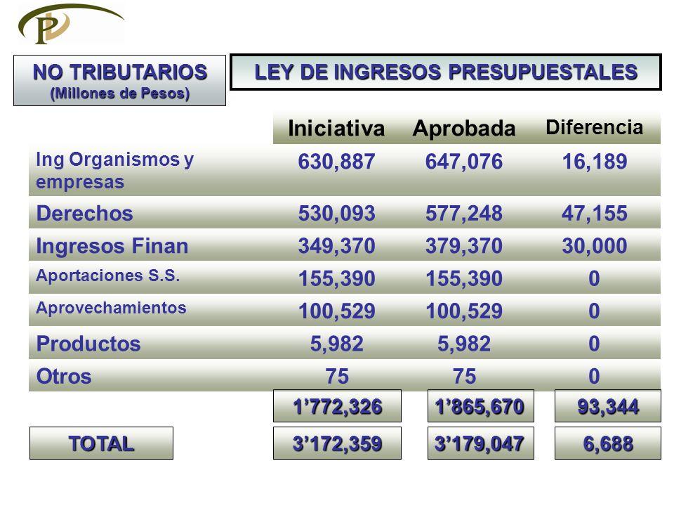 PRESUPUESTO DE EGRESOS 20002010 RAMOS GENERALES729,4411,527,548 Gasto Programable 19 Aportaciones a Seguridad S94,023296,997 23 Provisiones Salariales y Eco.20,29365,822 25 Previsiones Sist.