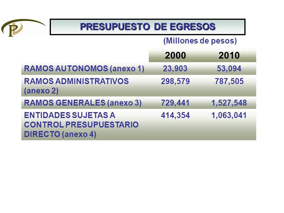 PRESUPUESTO DE EGRESOS 20002010 RAMOS AUTONOMOS (anexo 1)23,90353,094 RAMOS ADMINISTRATIVOS (anexo 2) 298,579787,505 RAMOS GENERALES (anexo 3)729,4411