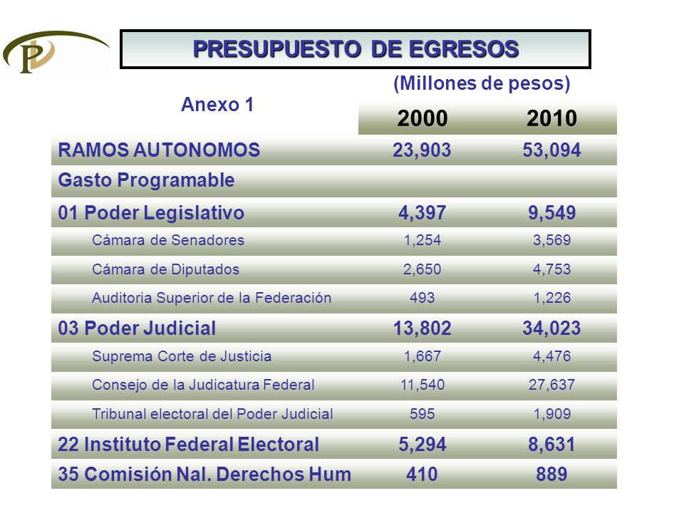 PRESUPUESTO DE EGRESOS 20002010 RAMOS AUTONOMOS23,90353,094 Gasto Programable 01 Poder Legislativo4,3979,549 Cámara de Senadores1,2543,569 Cámara de D