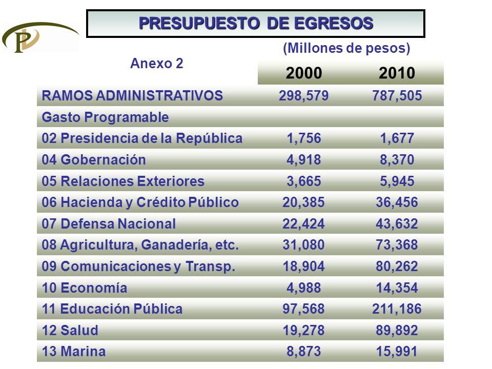 PRESUPUESTO DE EGRESOS 20002010 RAMOS ADMINISTRATIVOS298,579787,505 Gasto Programable 02 Presidencia de la República1,7561,677 04 Gobernación4,9188,37