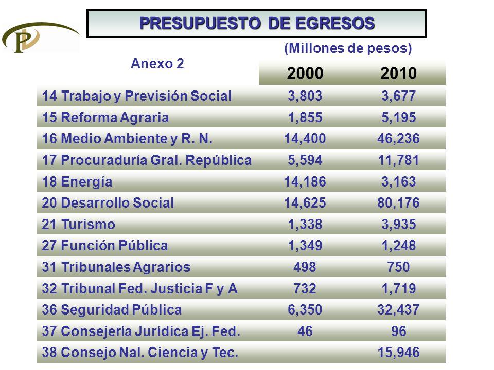 PRESUPUESTO DE EGRESOS 20002010 14 Trabajo y Previsión Social3,8033,677 15 Reforma Agraria1,8555,195 16 Medio Ambiente y R. N.14,40046,236 17 Procurad